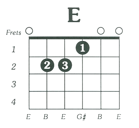 Guitar Lesson Links